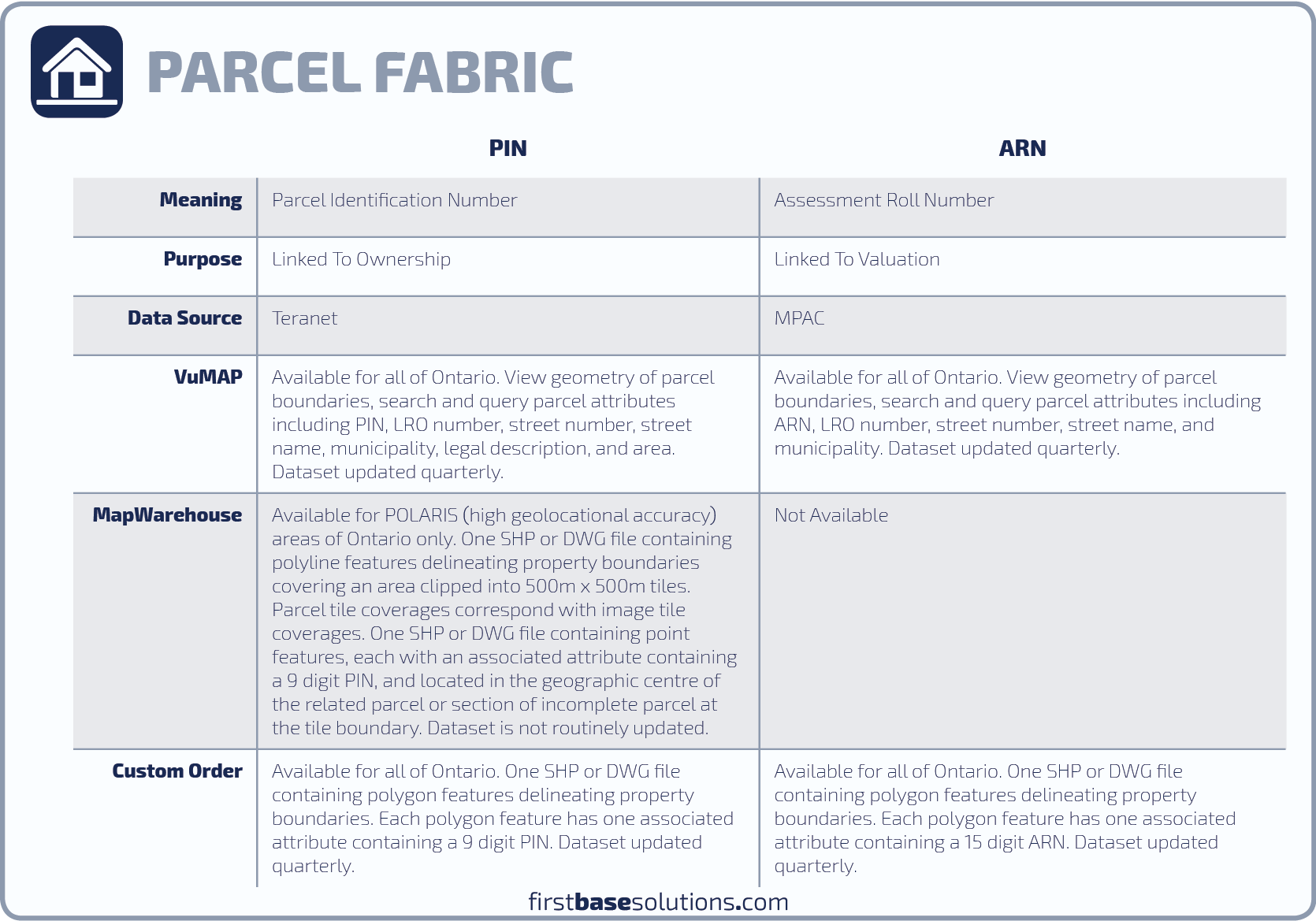 Parcel | First Base Solutions Inc