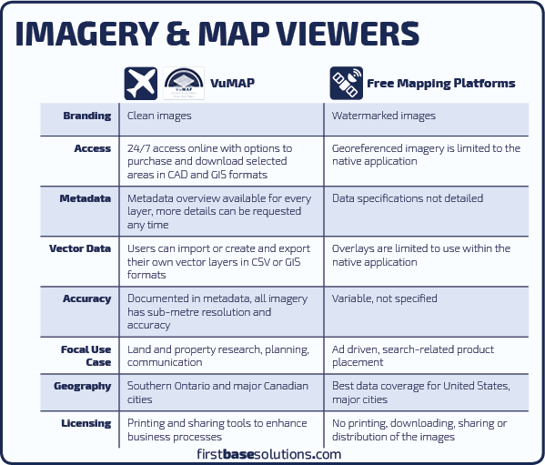 MapViewersCompared